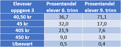 Analysetabell%20oppgave%203%20Tallregning.png